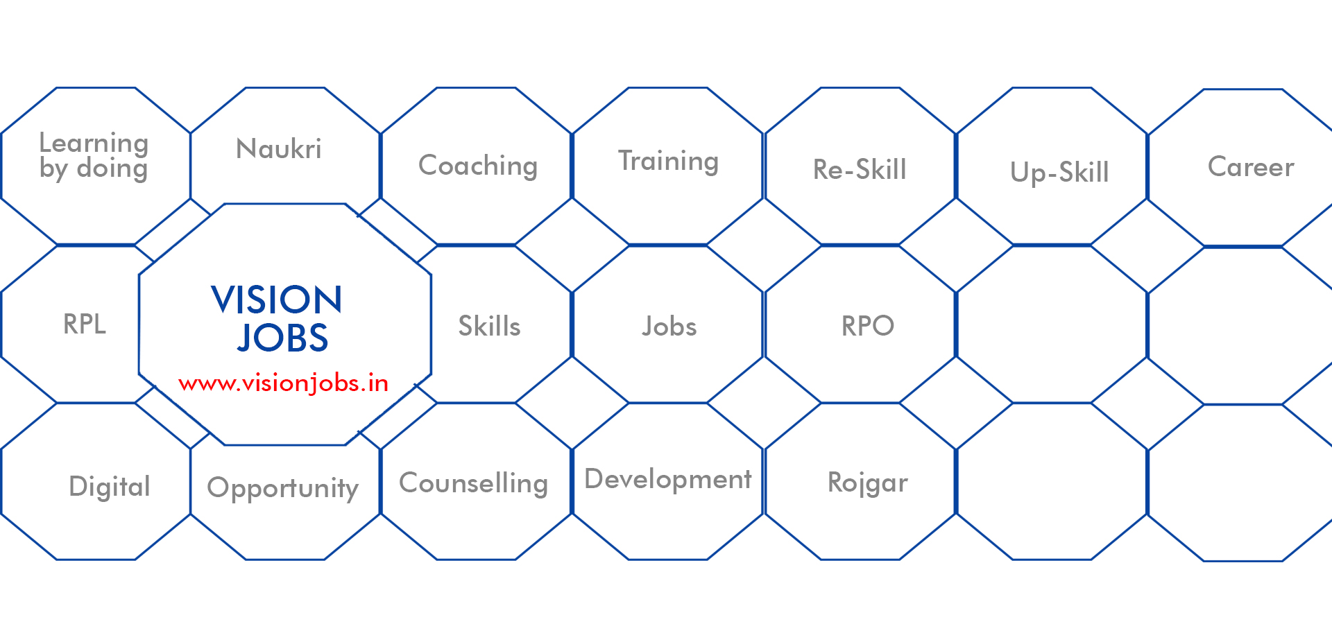 Vision India: 3 business verticals - Staffing, Skilling and